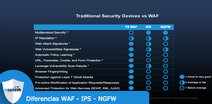 Diferencias-entre-WAF-IPS-NGFW